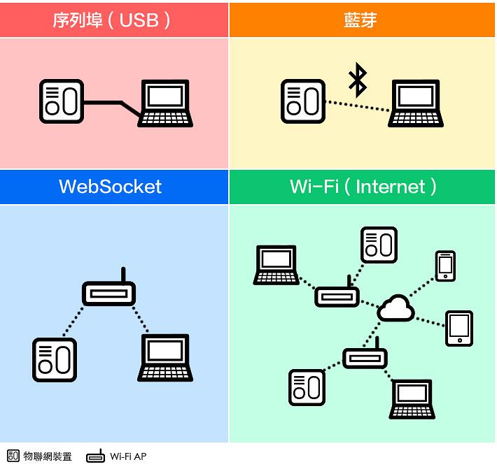 webduino 連線控制方法