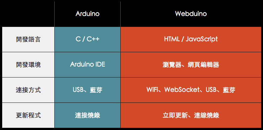 webduino Arduino 差異對照圖