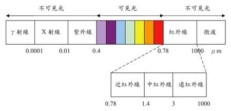 Webduino 紅外線發射接收